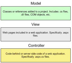 Architecture on Mvc Model View Controller Jpg