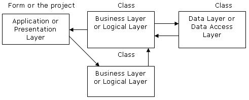 Three tier architecture in asp application layer is the form where we design using the controls like textbox labels command buttons etc ccuart Gallery